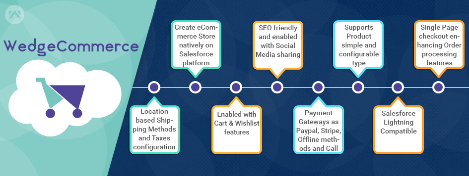 Wedgecommerce – A Bliss To Build eCommerce on Salesforce